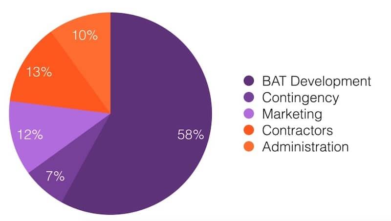 BAT-distribucion-token-ico