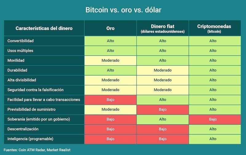Bitcoin-Oro-Dolar-Comparativa-Caracteristicas-Dinero