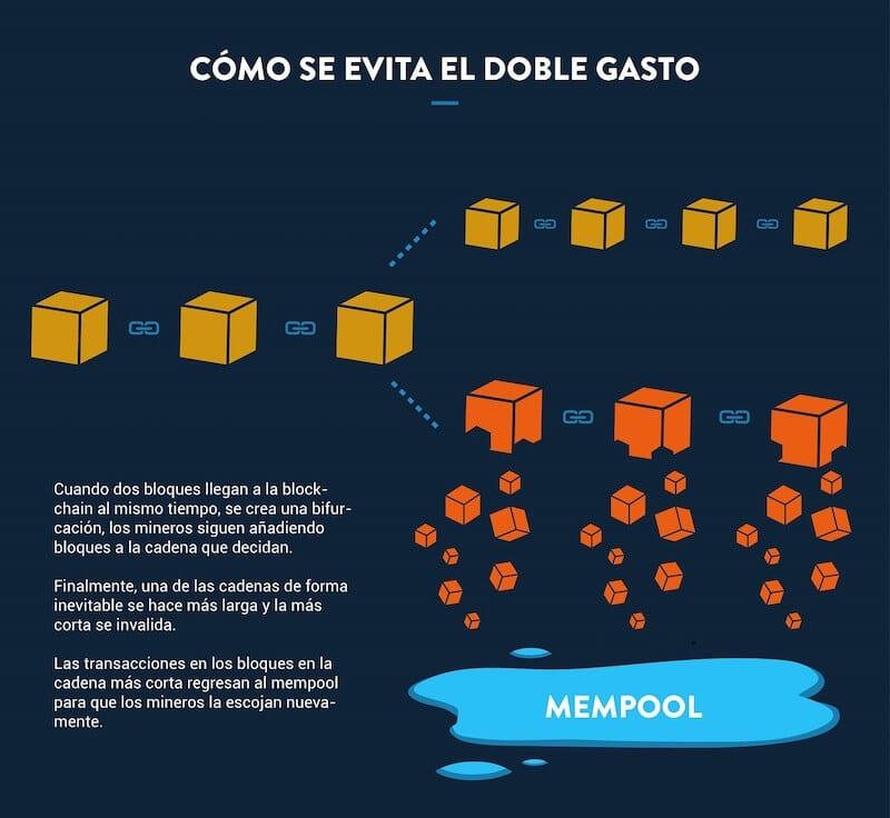 Infografia-como-evitar-doble-gasto-blockchain