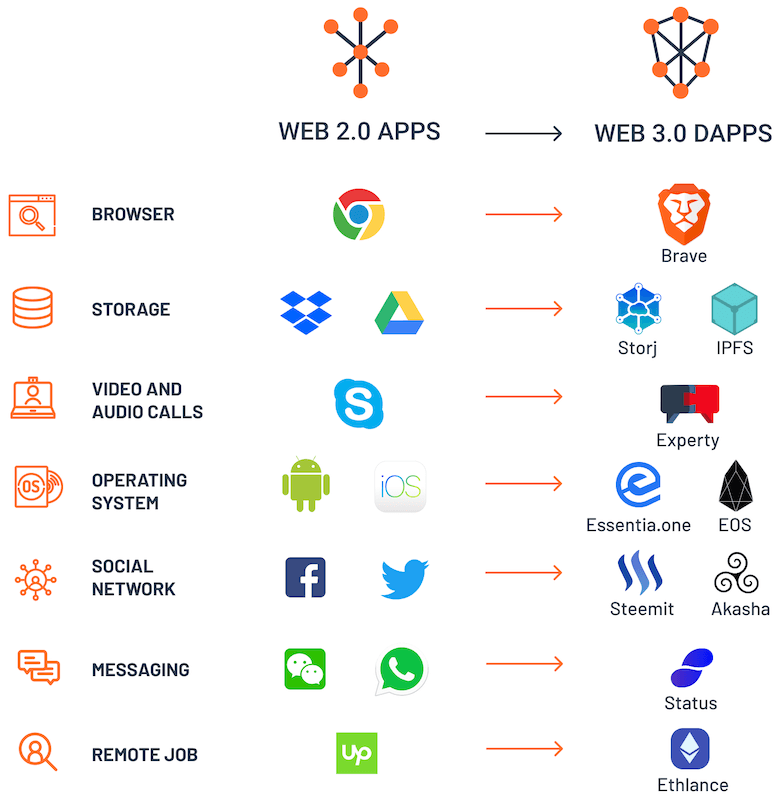 apps-vs-dapps-aplicaciones-descentralizadas-comparativa