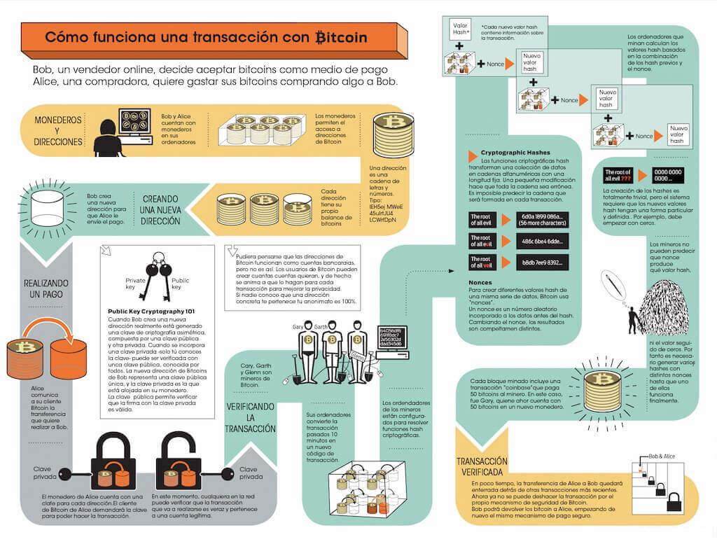 como-funciona-transaccion-bitcoin-infografia