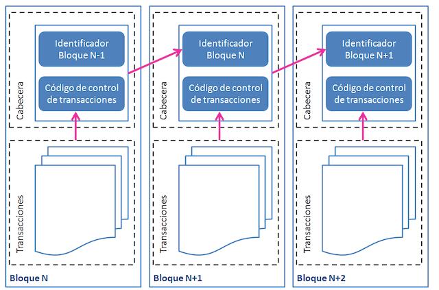 estructura-de-un-bloque-de-la-blockchain-cadena-de-bloques