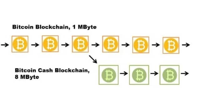 hard-fork-bitcoin-cash