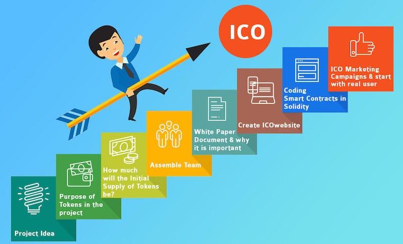 ico-proyecto-whitepaper-equipo-token-roadmap-comunidad-codigo-auditoria