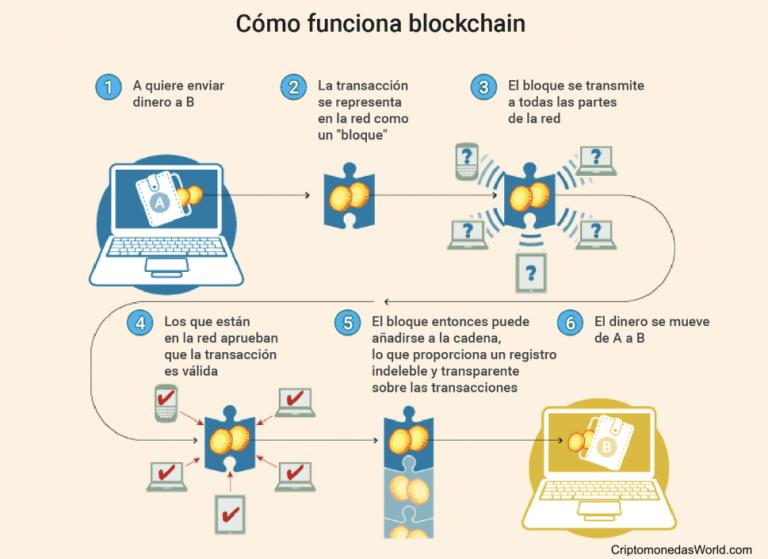 infografia-como-funciona-la-cadena-de-bloques-o-blockchain