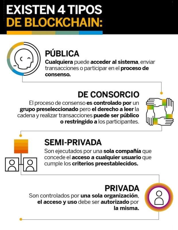 infografia-tipos-de-blockchain-publica-privada-hibrida
