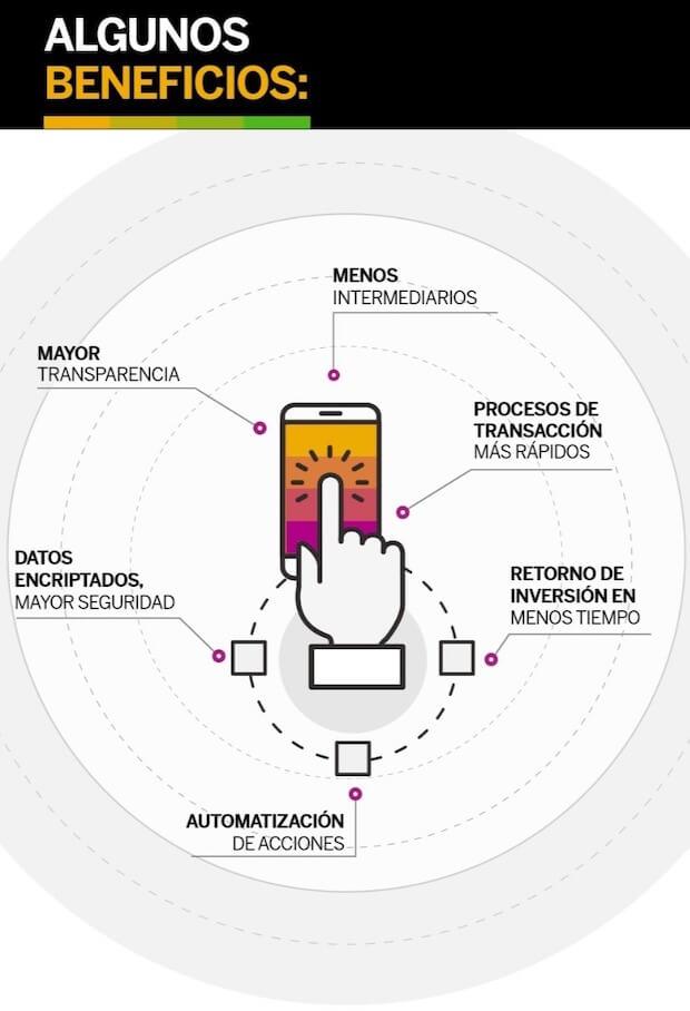infografia-ventajas-beneficios-de-la-blockchain-cadena-de-bloques