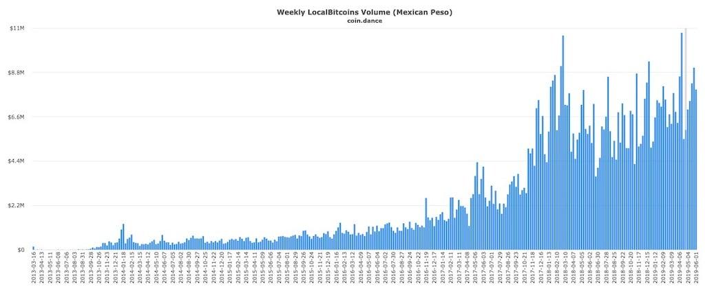 localbitcoins-mexico-bitcoin