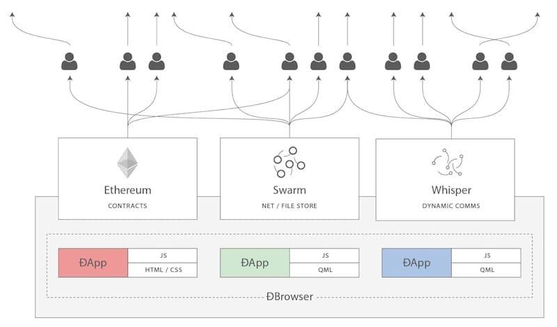 que-es-swarm-protocolo-Ethereum