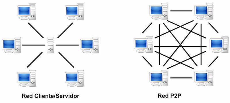 red-p2p-blockchain-cadena-de-bloques-peer-to-peer-igual-a-igual