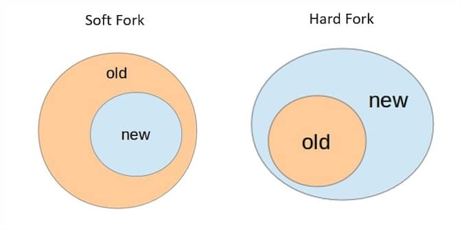 soft-fork-vs-hard-fork-comparativa